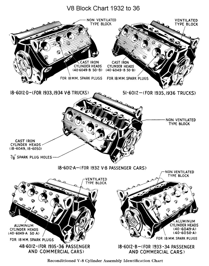 Showthread on 1937 ford flathead engine