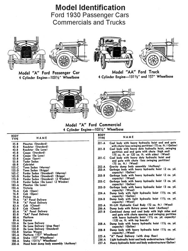 Flathead Model ID chart