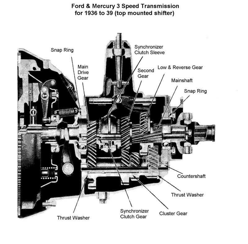 Flathead parts drawings transmissions three speed trans for 1936 to 39 cutaway sciox Choice Image