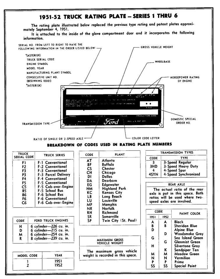 Ford Vin Decoder >> Ford Patent Plate Decoding Chart